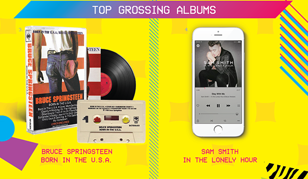 Top Grossing Album