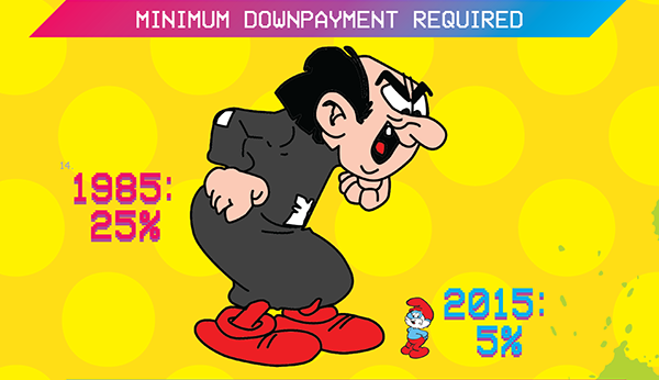 Minimum Downpayment