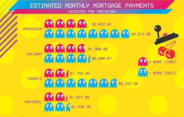 Estimated Monthly Payments