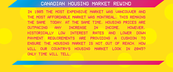 Canadian Housing Market Rewind